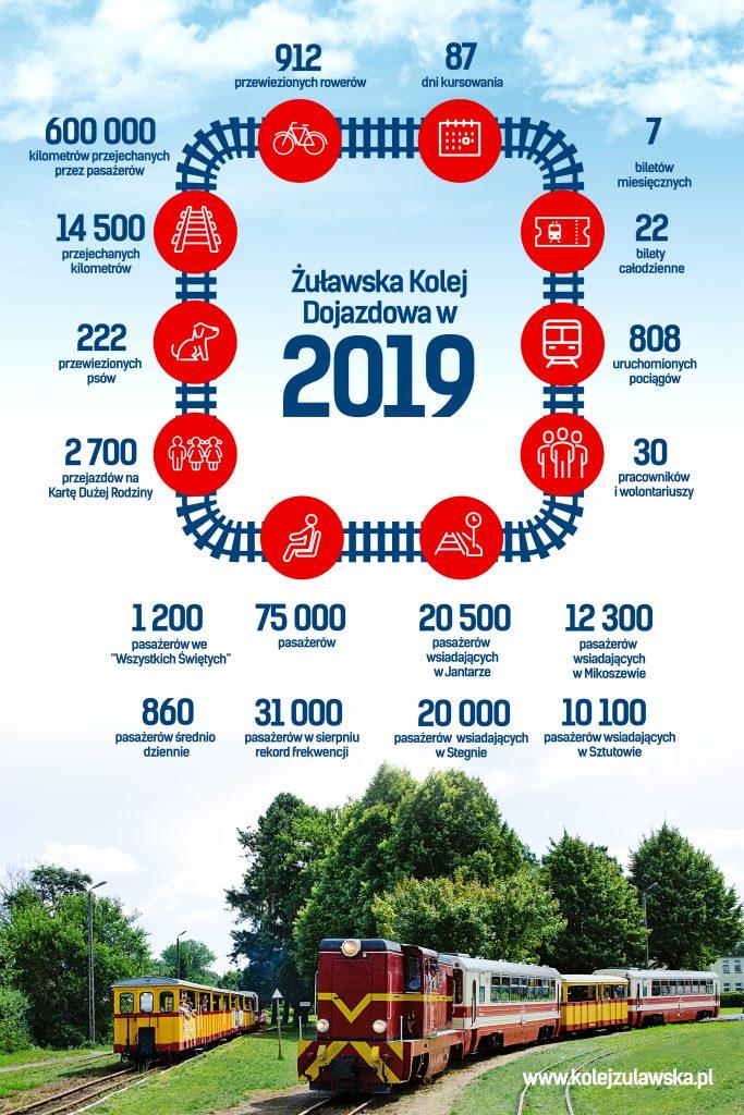 Statystyka handlowa za rok 2019.